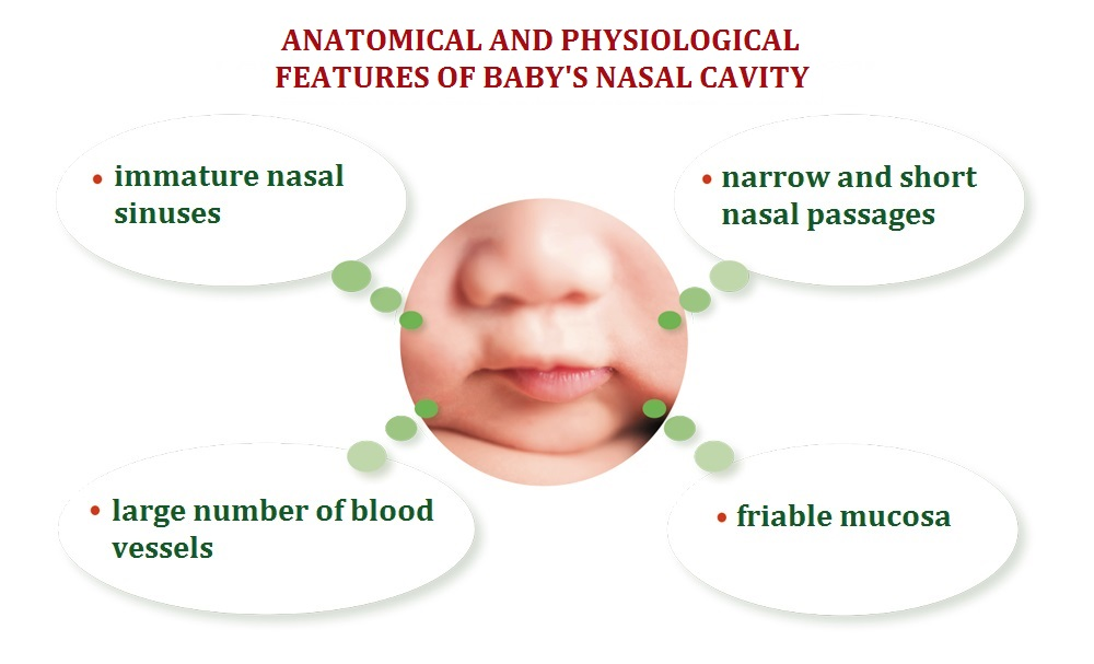 Use in infants and babies